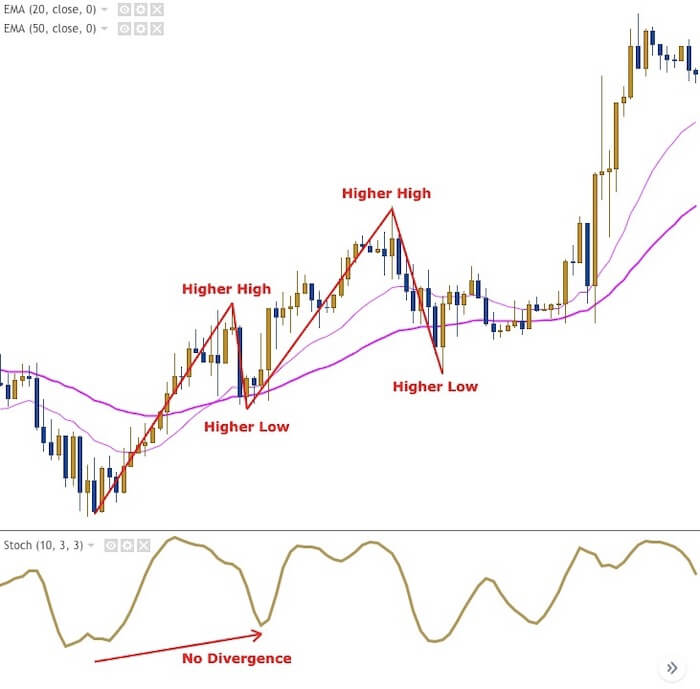Forex 20 ema strategies for reading candover investments linkedin home